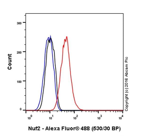Flow Cytometry - Anti-Nuf2 antibody [EPR13018(B)] (ab176556)