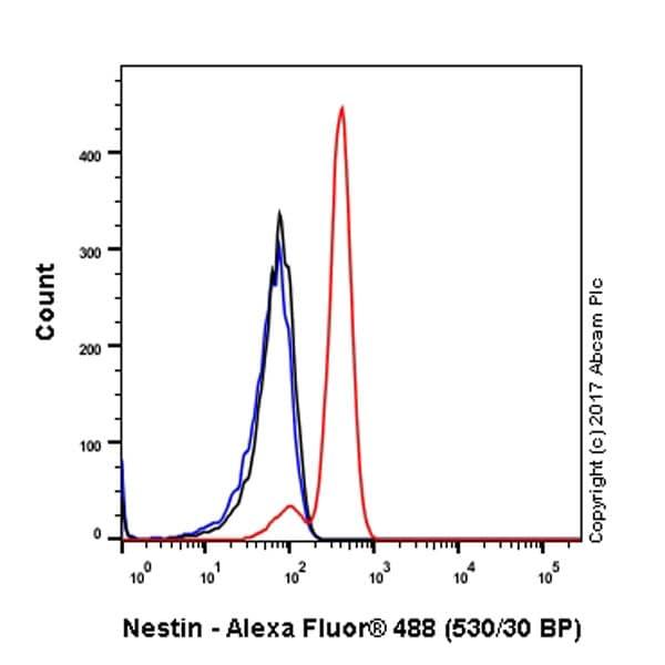 Flow Cytometry - Anti-Nestin antibody [EPR1301(2)] (ab176571)