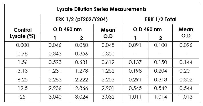 Example of a typical ERK1/2 (pT202/Y204) and ERK1/2 Total control lysate dilution series in 1X Cell Extraction  Buffer PTR.