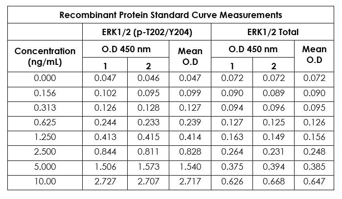Example of a typical ERK1/2 (pT202/Y204) and ERK1/2 Total recombinant protein standard curve.