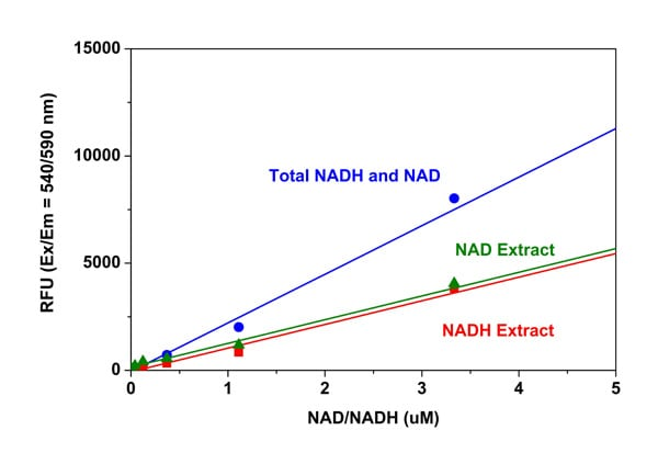 Total NADH and NAD Dose Response Curve