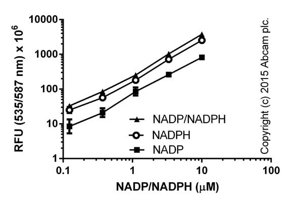 Functional Assay: ab176724 NADP/NADPH Assay Kit (Fluorometric)