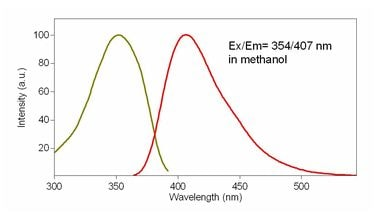 Excitation and Emission spectra of CytoPainter Fixable Cell Viability Assay Kit (Fluorometric - Blue Ex 405 nm) (ab176738)