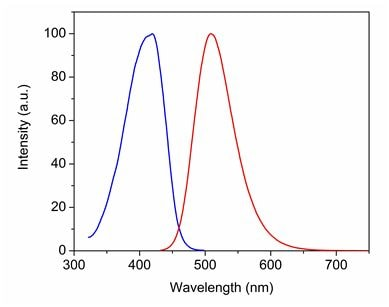 Excitation and Emission spectra of CytoPainter Fixable Cell Viability Assay  (Fluorometric - Green Ex 405 nm) (ab176739)