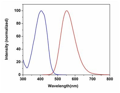 Excitation and Emission spectra for CytoPainter Fixable Cell Viability Assay Kit (Fluorometric - Orange Ex 405 nm) (ab176740)