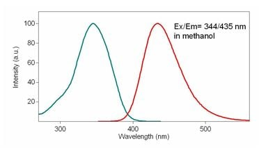 Excitation and Emission spectra for CytoPainter Fixable Cell Viability Assay Kit (Fluorometric - Blue) (ab176741)