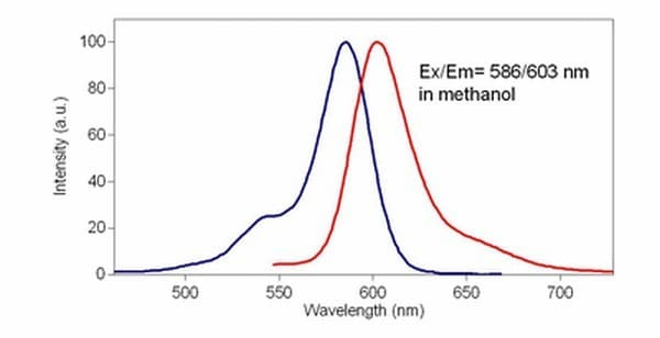 Excitation and Emission spectra for CytoPainter Fixable Cell Viability Assay Kit (Fluorometric-Red) (ab176744)