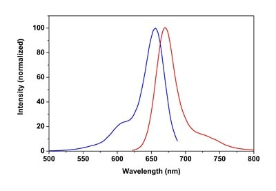 Excitation and Emission Spectra of CytoPainter Fixable Cell Viability Assay Kit (Fluorometric - Deep Red) (ab176745)