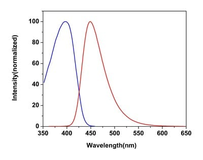 Excitation and Emission Spectra for Cell Viability Assay Kit (Fluorometric - Blue Ex 405 nm) (ab176748)