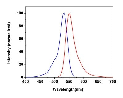 Excitation and Emission Spectra for Cellular Membrane Potential Assay Kit (Fluorometric - Orange) (ab176764)