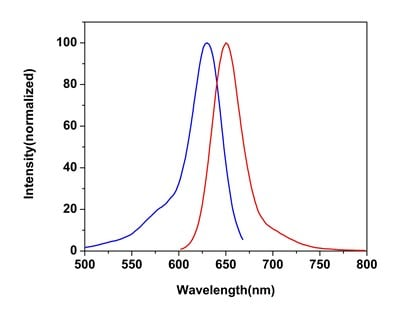 Excitation and Emission Spectra for Cellular Membrane Potential Assay Kit (Fluorometric - Red) (ab176765)