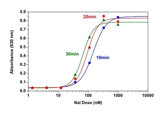 Dose response curve for Chloride Channel Assay Kit (Colorimetric) (ab176767)