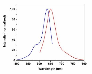 Excitation and Emission spectra for CytoPainter LysoNIR Indicator Reagent (ab176824)