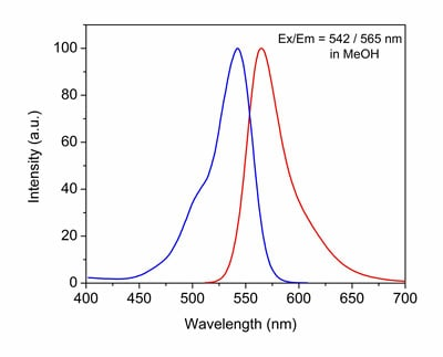 Emission and Excitation spectra for CytoPainter LysoOrange Indicator Reagent (ab176827).