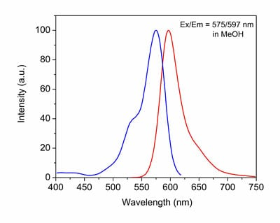 Excitation and Emission spectra for CytoPainter LysoRed Indicator Reagent (ab176828).