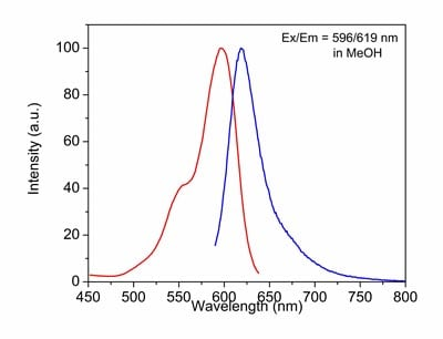 Excitation and Emission spectra of CytoPainter LysoDeep Red Indicator Reagent (ab176829)
