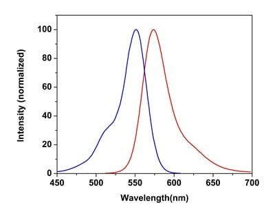 Excitation and Emission spectra for Cytopainter MitoOrange Indicator Reagent (ab176831)