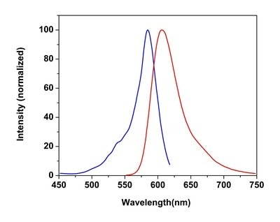 Excitation and Emission spectra for CytoPainter MitoRed Indicator Reagent (ab176832)