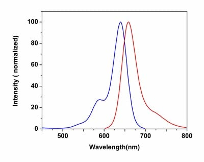 Excitation and Emission spectra of Abcam's CytoPainter MitoNIR Indicator Reagent (ab176833)