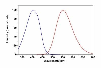 Spectrum of Abcam's CytoPainter MitoOrange 405 Indicator Reagent (ab176834).