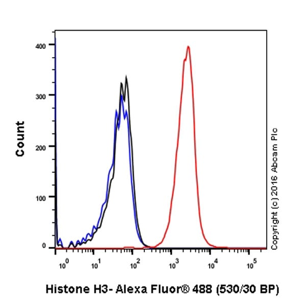 Flow Cytometry - Anti-Histone H3 antibody [EPR16987] - ChIP Grade (ab176842)