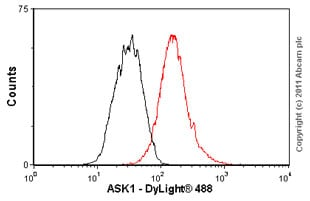 Flow Cytometry - Anti-ASK1 antibody [EP553Y] - BSA and Azide free (ab177030)