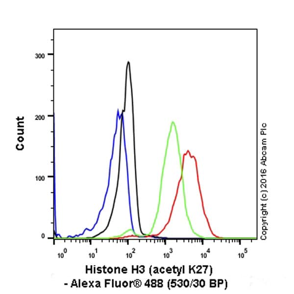 Flow Cytometry - Anti-Histone H3 (acetyl K27) antibody [EP16602] - ChIP Grade (ab177178)
