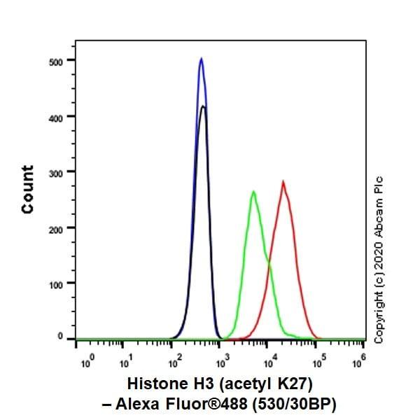 Flow Cytometry - Anti-Histone H3 (acetyl K27) antibody [EP16602] - ChIP Grade (ab177178)