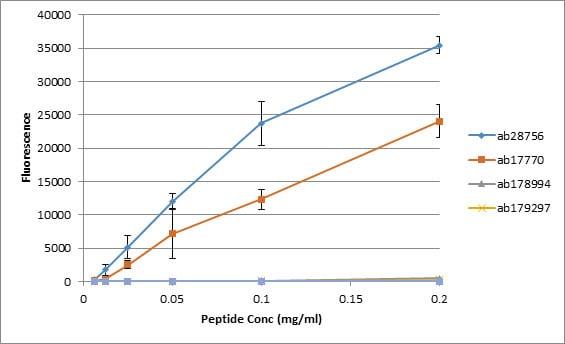 Peptide Array - Anti-Histone H2A (mono methyl R3) + Histone H4 (mono methyl R3) antibody [EPR16995] (ab177186)