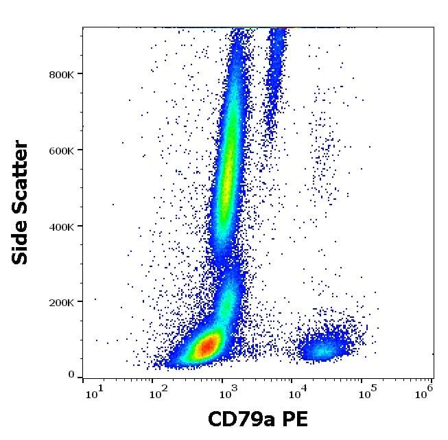Flow Cytometry (Intracellular) - PE Anti-CD79a antibody [HM47] (ab177274)