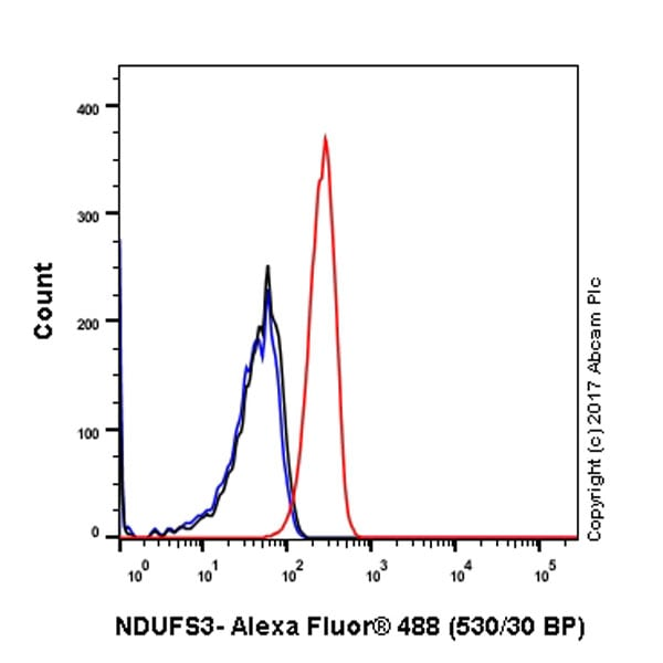 Flow Cytometry - Anti-NDUFS3 antibody [EPR12782] - C-terminal (ab177471)