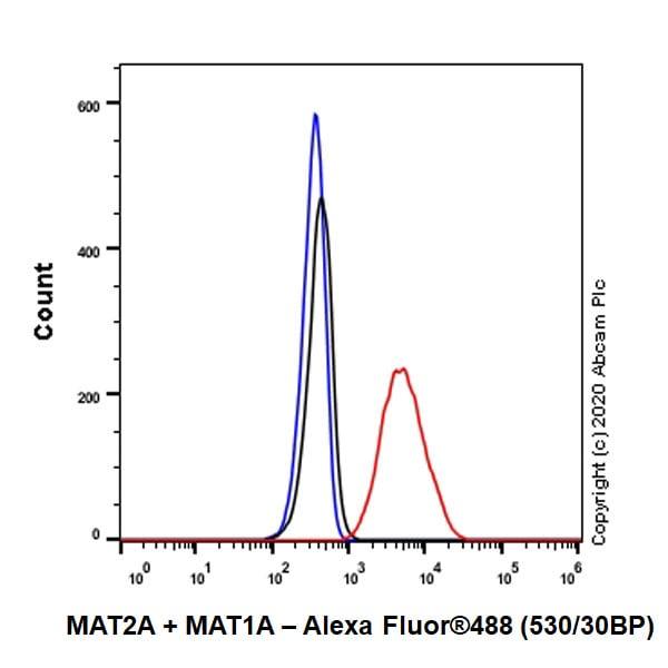 Flow Cytometry - Anti-MAT2A + MAT1A antibody [EPR10496] (ab177484)