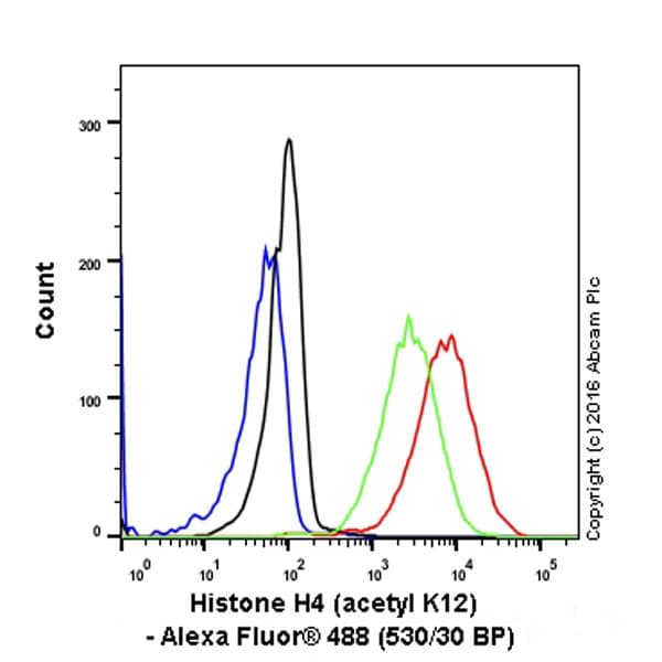 Flow Cytometry - Anti-Histone H4 (acetyl K12) antibody [EPR17906] (ab177793)
