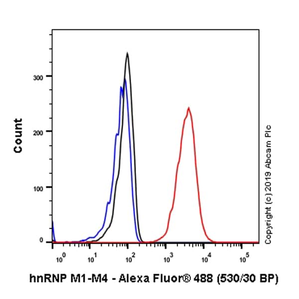 Flow Cytometry - Anti-hnRNP M1-M4 antibody [EPR13509(B)] (ab177957)