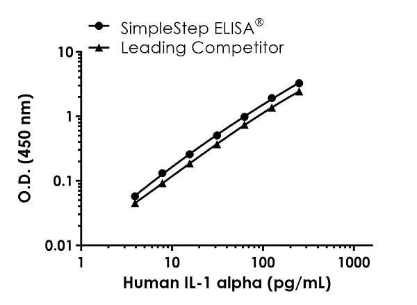 Human IL-1a competitor curve comparison