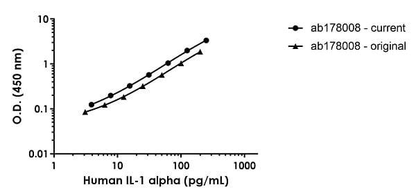 Human IL-1a standard curve comparison