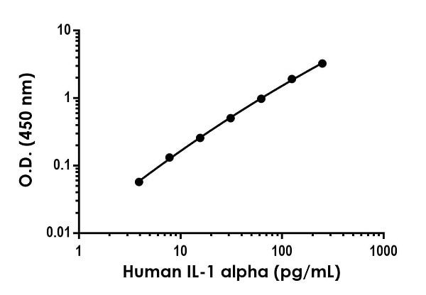 Example of human IL-1 alpha standard curve in Sample Diluent NS.
