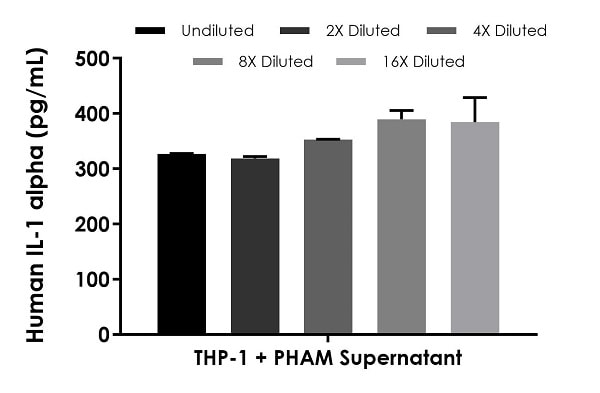 Interpolated concentrations of native IL-1 alpha in human cell culture supernatant samples.