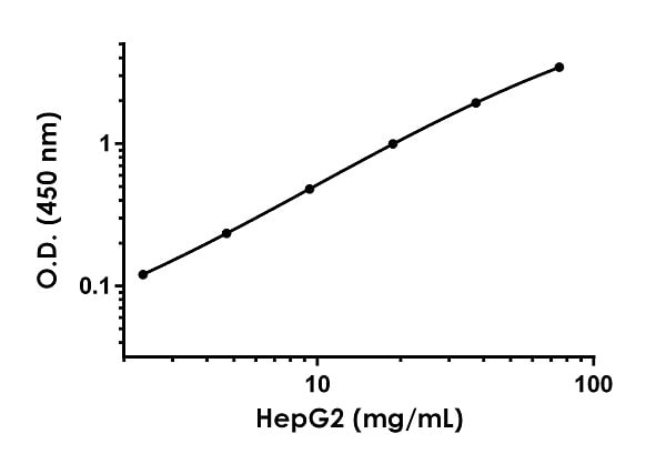 Titration of HepG2 cell lysate within the working range of the assay.