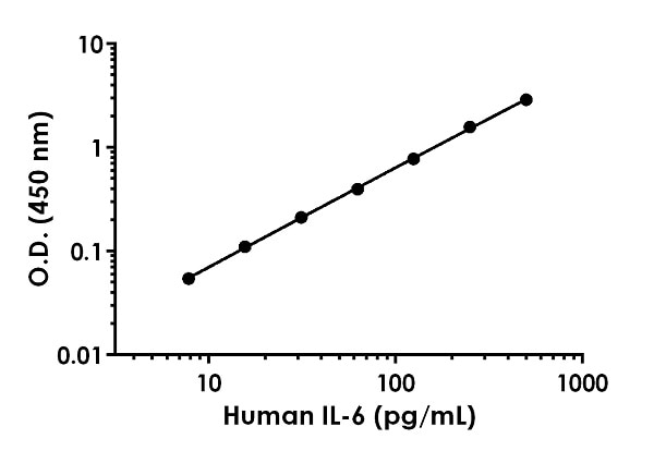 Example of human IL6 standard curve