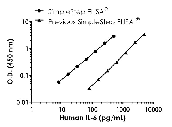 Human IL6 standard curve comparison data