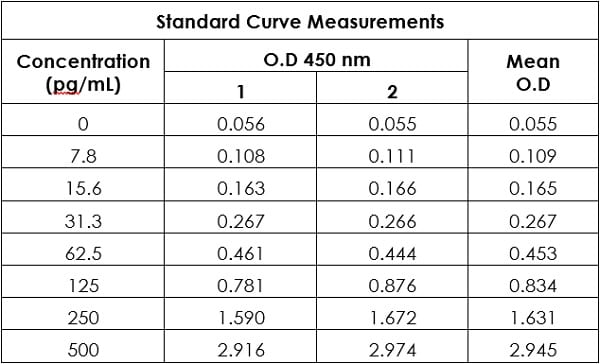 Example of raw data value for of human IL-6 standard curve