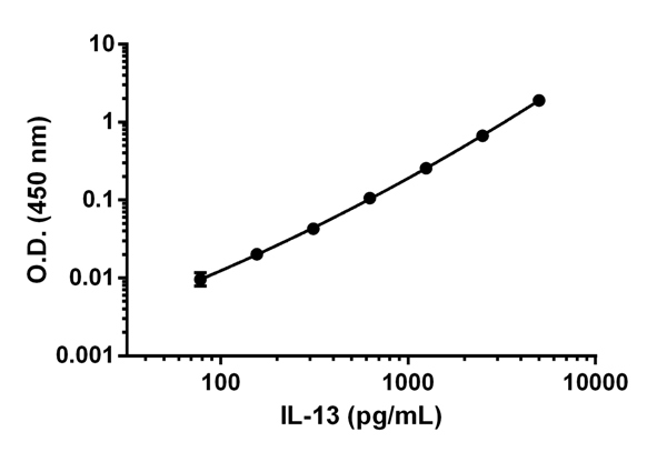 Example of IL-13 standard curve.