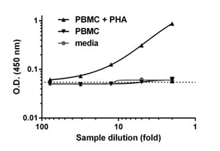 Example of PBMC cell culture supernatant titration.