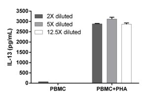 Interpolated concentrations of secreted IL-13 in unstimulated and PHA-stimulated Human PBMC.