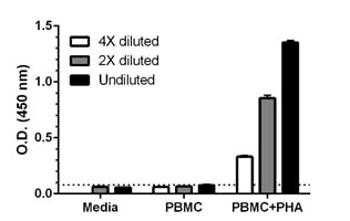Comparison of secreted MIP3a in unstimulated and PHA-stimulated Human PBMC.