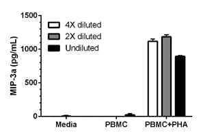 Interpolated concentrations of secreted MIP3a in unstimulated and PHA-stimulated Human PBMC.
