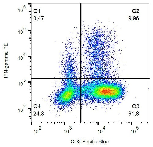 Flow Cytometry - Anti-Interferon gamma antibody [4S.B3] (Phycoerythrin) (ab178447)