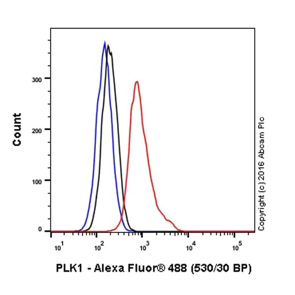 Flow Cytometry - Anti-PLK1 antibody [36-298] - BSA and Azide free (ab178666)