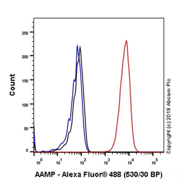 Flow Cytometry - Anti-AAMP antibody [EPR12369] (ab178691)
